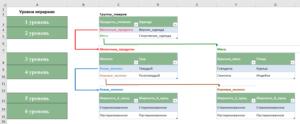 Многоуровневые (каскадные) выпадающие списки Excel